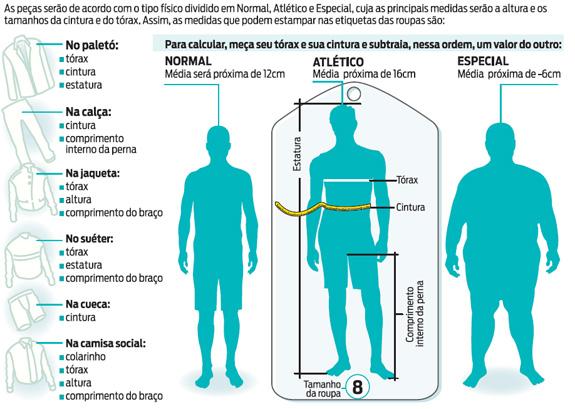 Tipos de corpos a serem padronizados.