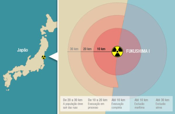 Japão + radiação.