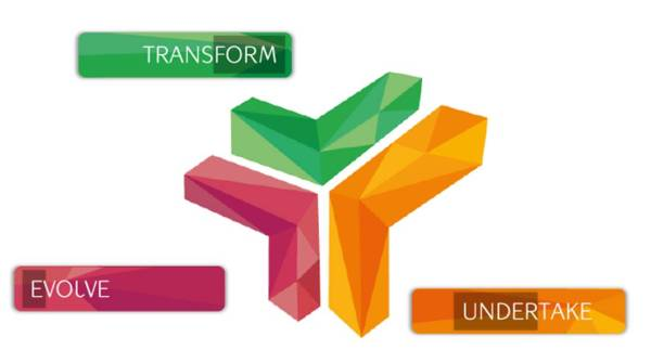 Desenvolver (evolve), empreender (undertake) e transformar (transformer).