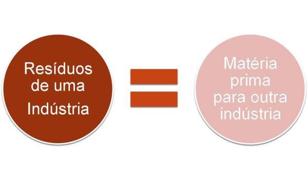 Lógica dos resíduos como insumos de novos produtos.